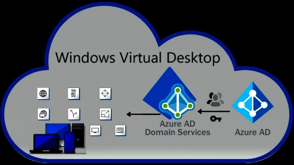 Windows Virtual Desktop new era of end-user computing